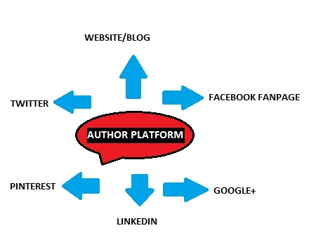 AUTHOR-PLATFORM Author Platform Examples on business examples, solutions examples, space examples, textbook sidebar examples, time examples, services examples, architecture examples, blog examples, content examples, media examples, network examples, soccer examples, physics examples, capacity examples, model examples, development examples, format examples, strategy examples, publisher examples, integration examples,