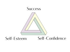 Self esteem triangle