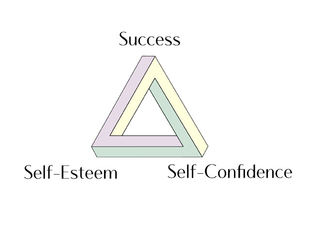 self confidence and success Self-esteem affects our trust in others, our relationships, our work, nearly every  part of our lives.